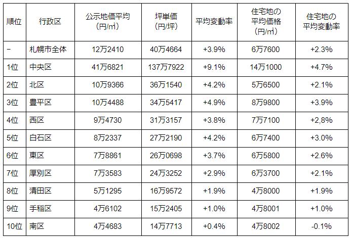 札幌10区の平成30年公示地価ランキング